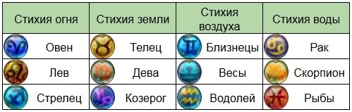 zodiak-stihija