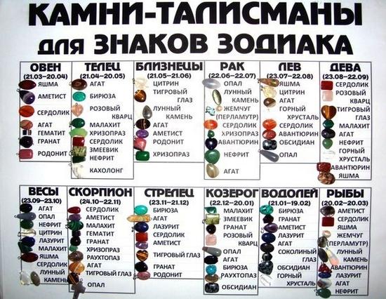kamni-talismany-po-znakam-zodiaka