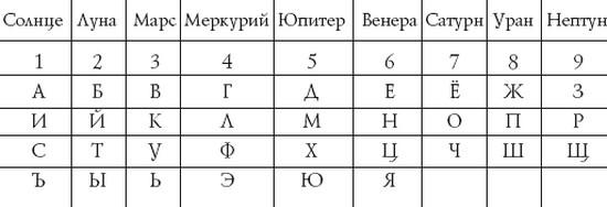 kak-sdelat-magicheskij-kvadrat-dlja-privlechenija-deneg-1