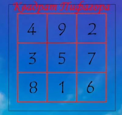 talisman-magicheskij-kvadrat-pifagora