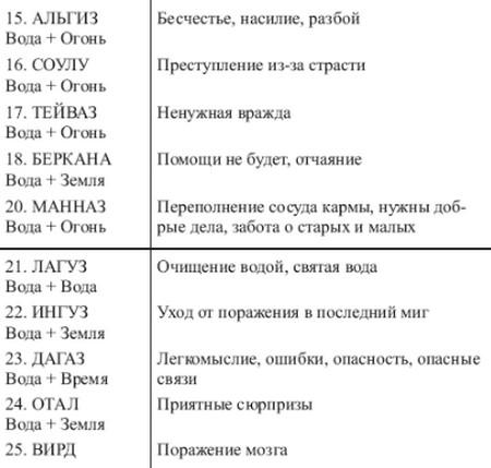 sochetanie-runy-yevaz-1