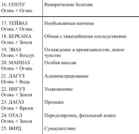 sochetanie-runy-algiz-1