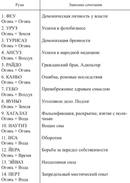 sochetanie-runy-algiz