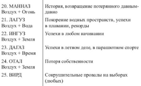 sochetanie-runy-ansuz-1