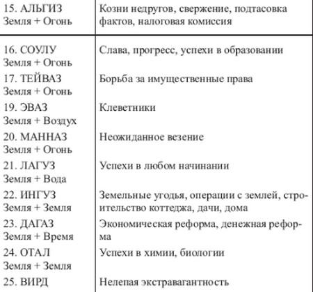 sochetanie-runy-berkana-1