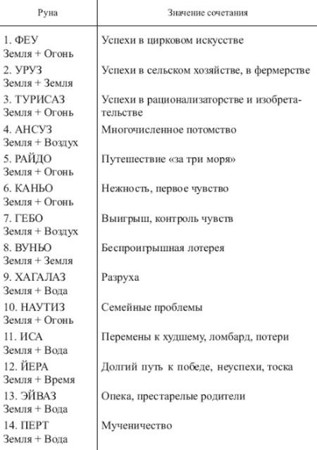 sochetanie-runy-berkana