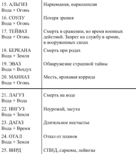 sochetanie-runy-hagalaz-1