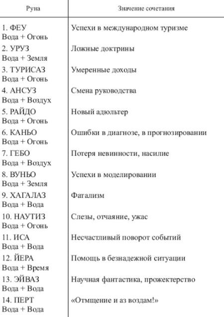 sochetanie-runy-laguz