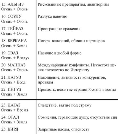 sochetanie-runy-nautiz-1