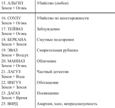sochetanie-runy-odal-1