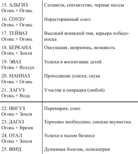 sochetanie-runy-rajdo-1