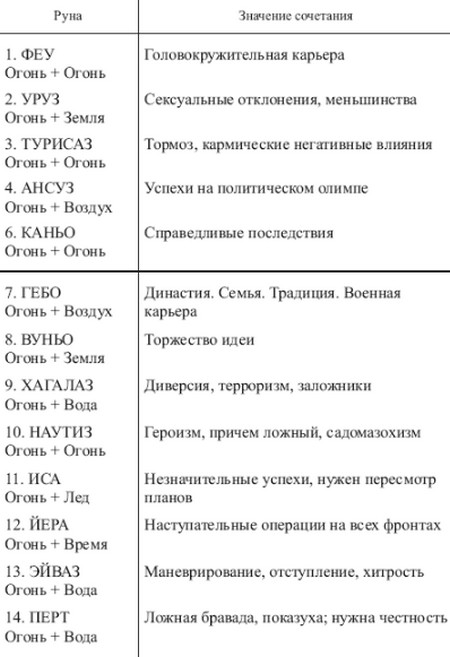 sochetanie-runy-rajdo