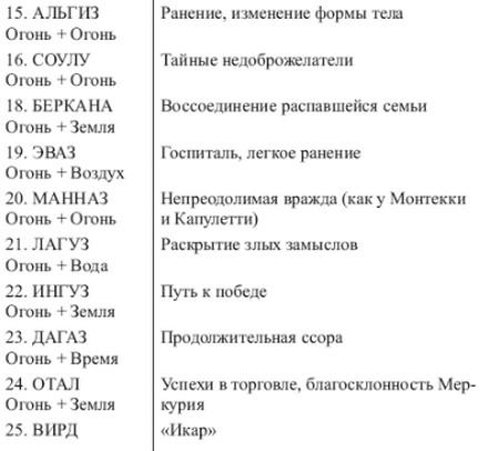 sochetanie-runy-tejvaz-1