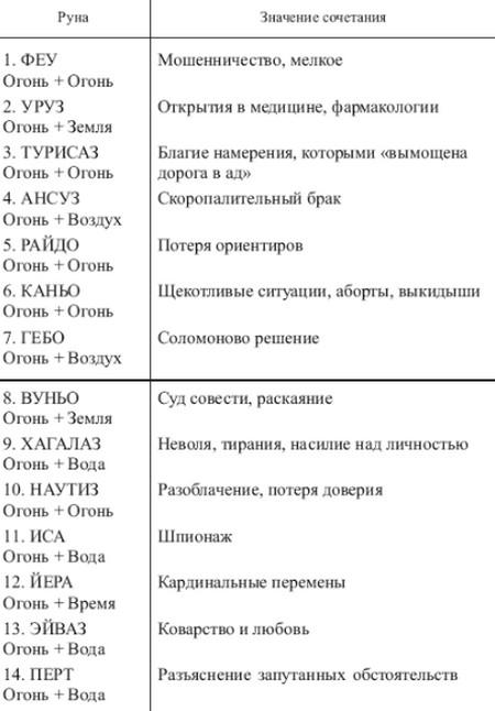 sochetanie-runy-tejvaz